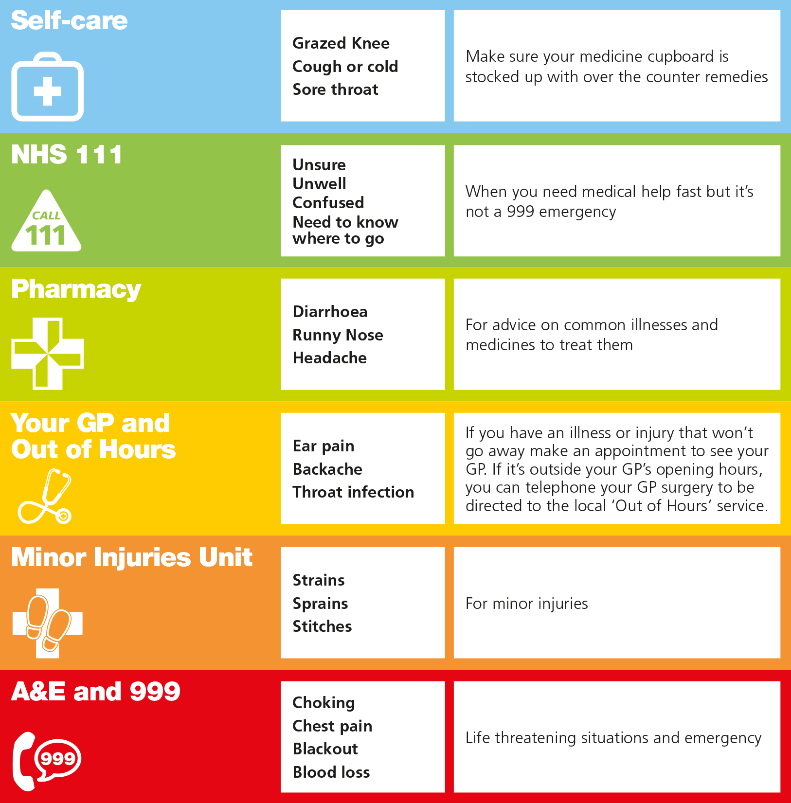 Image result for your choice nhs